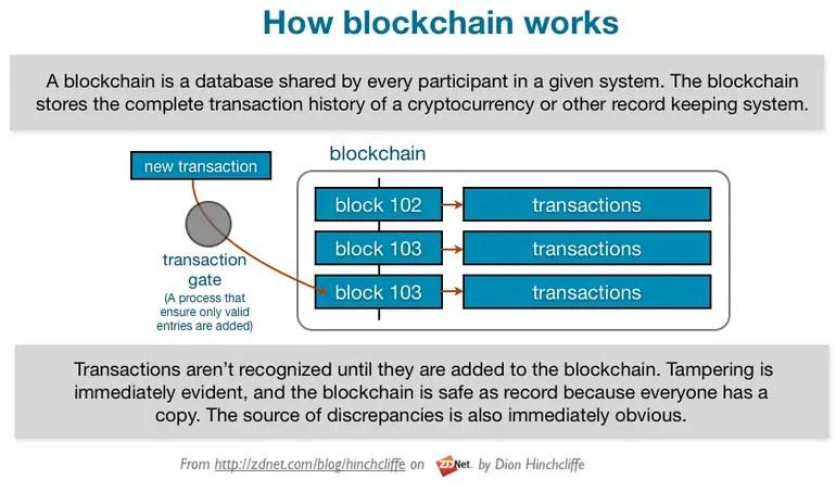 howblockchainworks