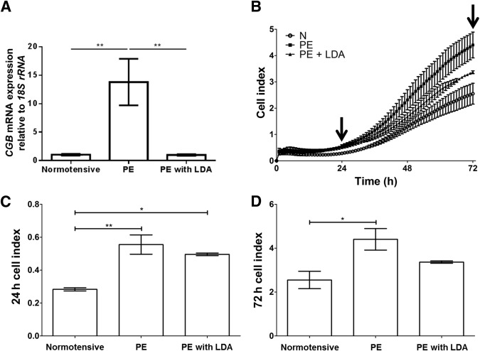 Low-Dose Acetylsalicylic Acid Treatment Modulates the