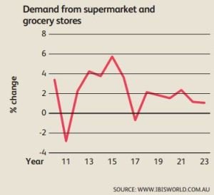 Adapt to survive as grocery threat looms | AJP