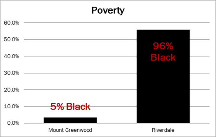 Mt. Greenwood v. Riverdale