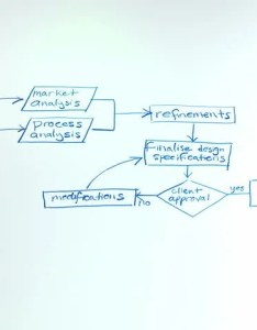 Flowchart on  whiteboard animation this flow chart uses generic terminology related to product development marketing business strategy organisation also stock footage video rh shutterstock