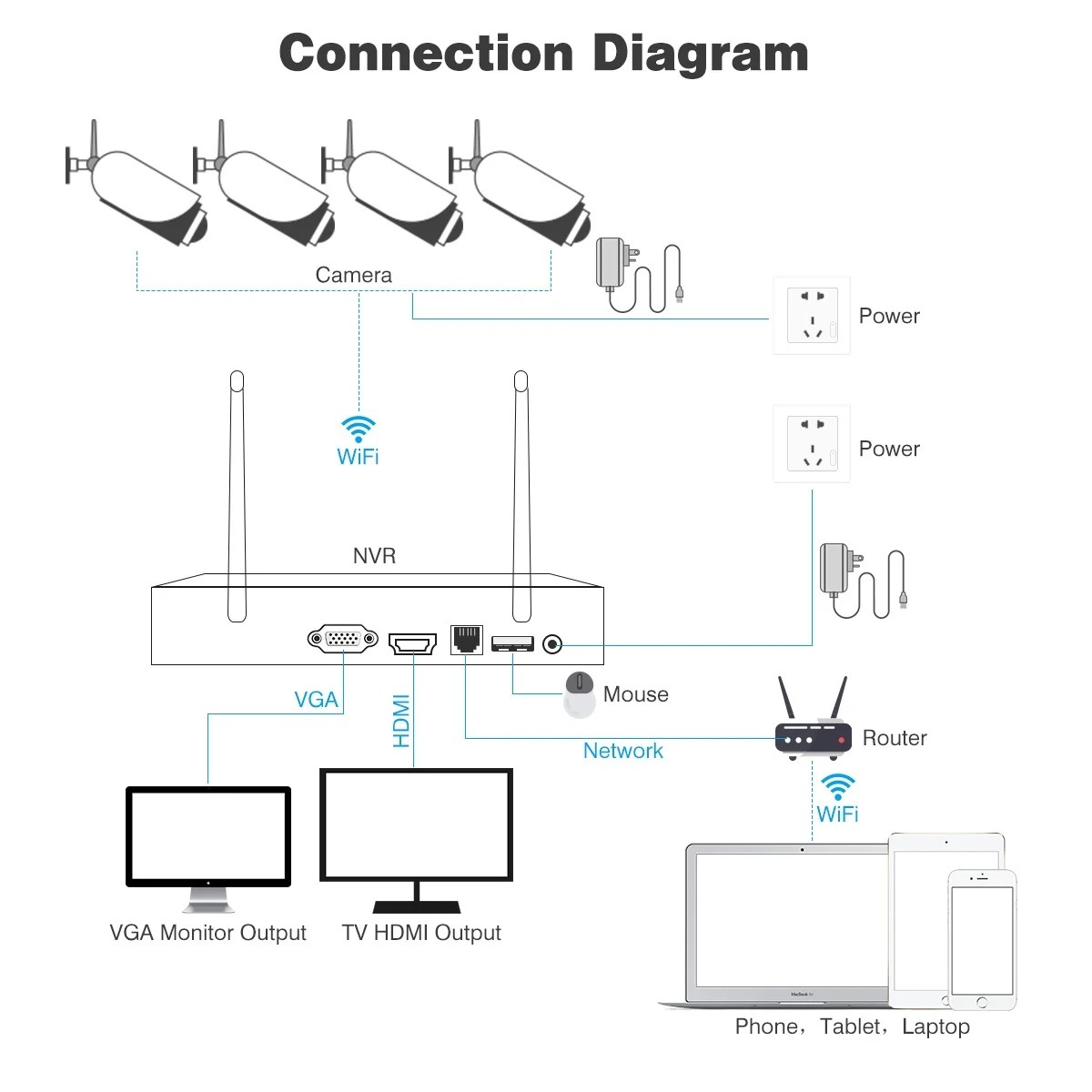 Nvr Ip Camera Wiring Diagram