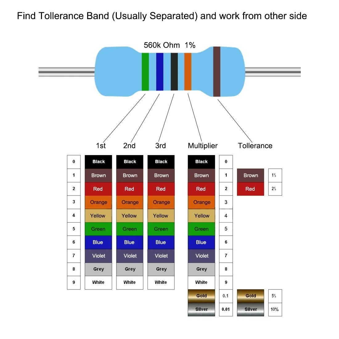 Color Code For 100 Ohm Resistor