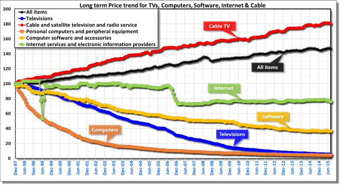 TV,cable, computer, internet, software prices