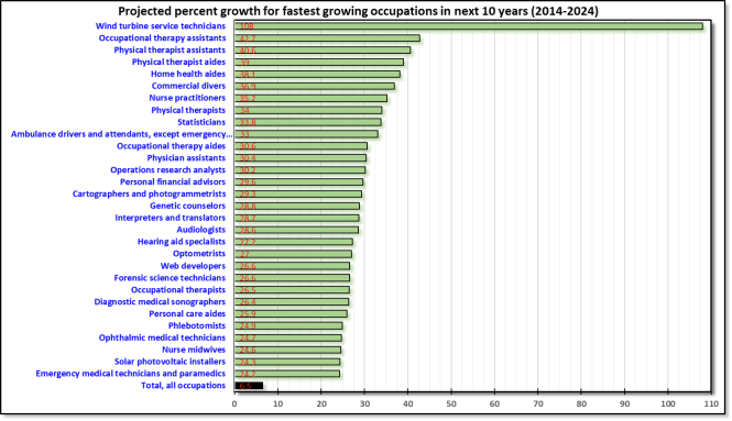 Projected percentage growth of fastest growing occupations