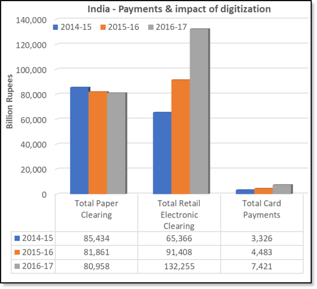 India digital payments