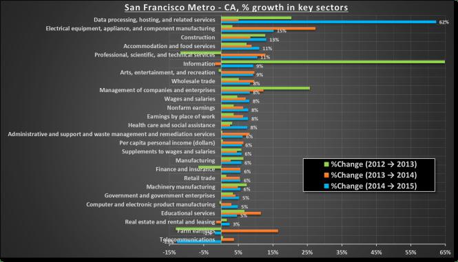 San Francisco economic growth