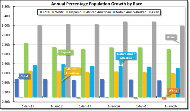 US population growth rate