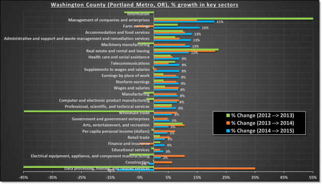 Growth by industries in Washington county, Portland Metro OR