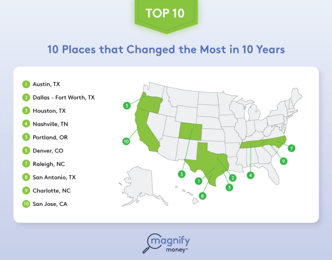 Most changed cities
