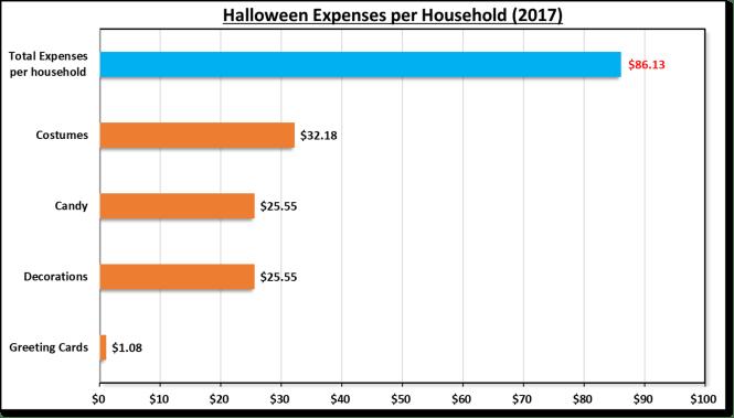 Halloween expenditure