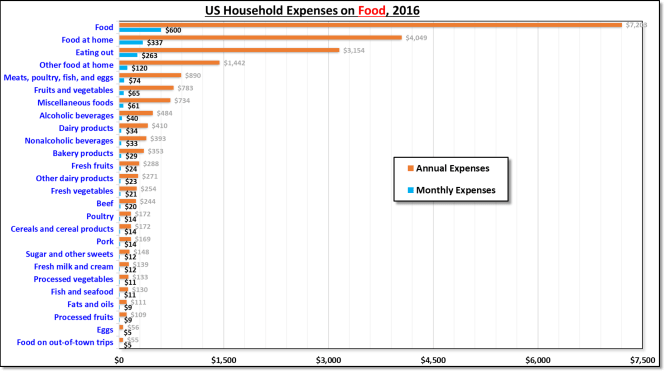 us annual household food expenditure