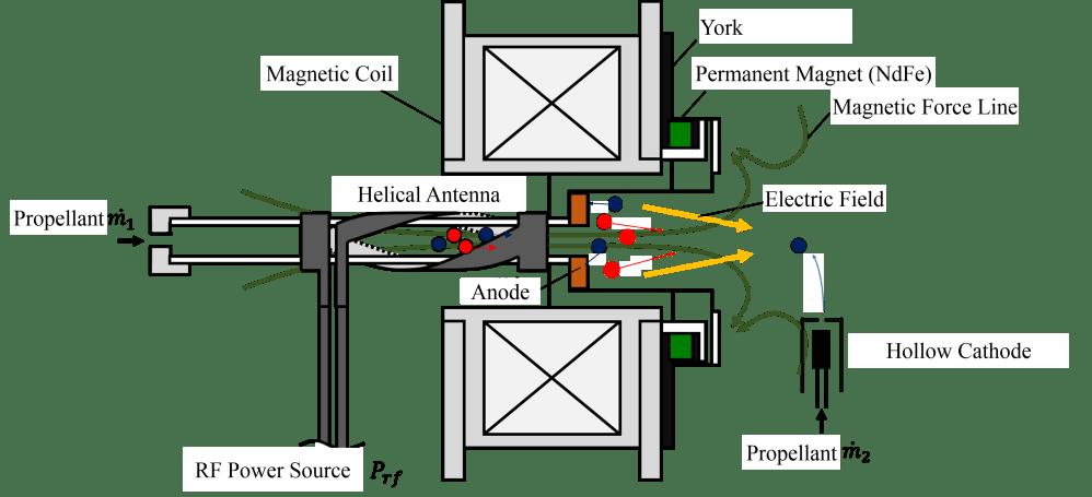 medium resolution of force diagram ion engine wiring libraryforce diagram ion engine