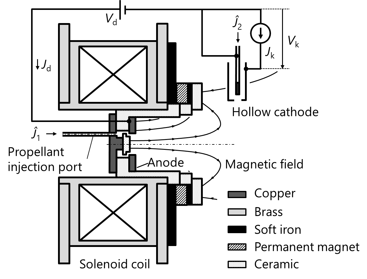 hight resolution of  circuit compared to the hall thruster and that it can provide the merit in terms of cost by using inexpensive argon compared to xenon as the propellant