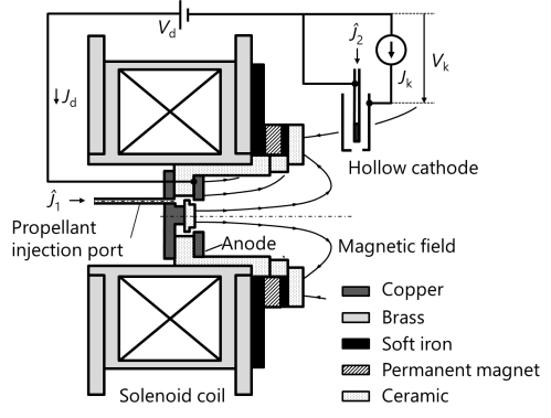small resolution of  circuit compared to the hall thruster and that it can provide the merit in terms of cost by using inexpensive argon compared to xenon as the propellant