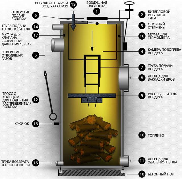 Dibujos de calderas de combustible sólido de ardor largo.