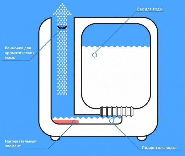 Как сделать увлажнитель воздуха своими руками