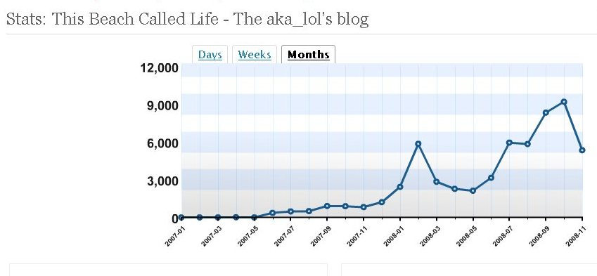 This Beach Called Life Blog Stats