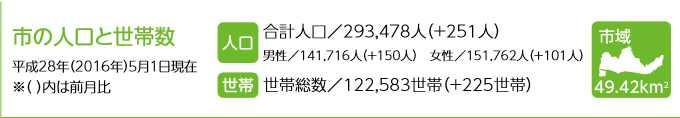 人口201605