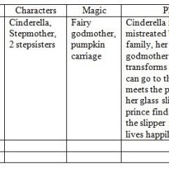 Cendrillon Venn Diagram Obd0 Wiring Cinderella Story Delapan Stanito Com Clinical Lesson Plan Allison S Portfolio Evil Stepmother Worksheet