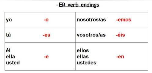Ir verb chart also spanish conjugation table ar er verbs elcho rh elchoroukhost