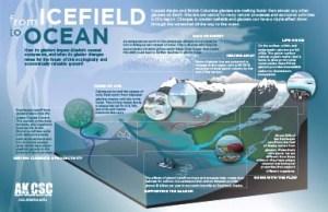 glacier system poster