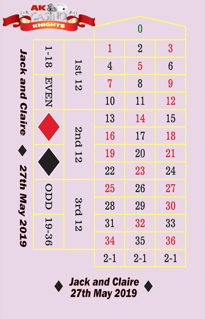 Personalised bespoke casino layouts