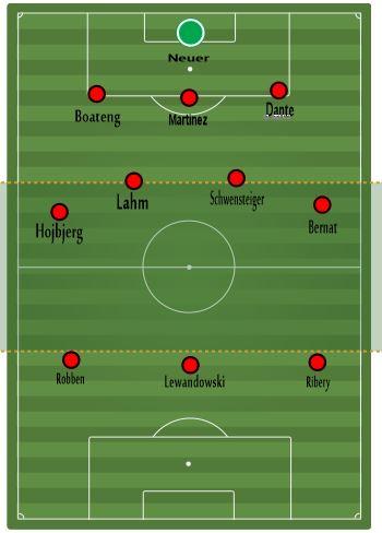 Formasi Bayern Munchen : formasi, bayern, munchen, Bayern, Munich, 2014/2015:, Incar, Juara, Dengan, 3-4-3
