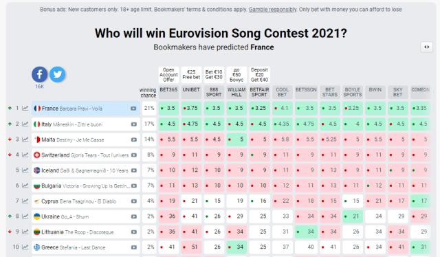 Букмекери назвали нового ймовірного переможця Євробачення 2021