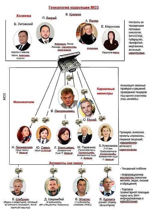 Петр Багрий: тендерные аферы «аптекарской» мафии • Skelet.Info