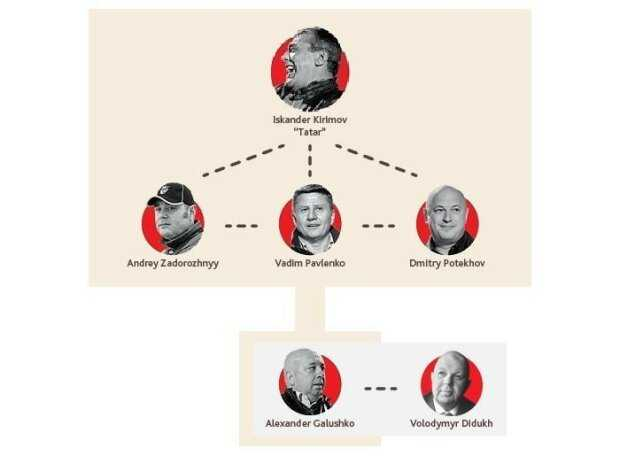 Бухгалтера мафии: короли украинского леса, подробности скандальной истории