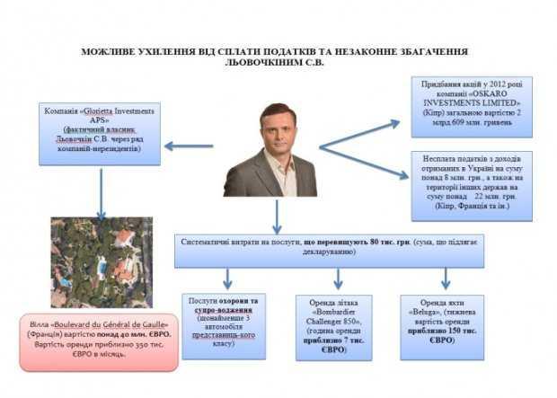 Сергей Левочкин: схема возможного уклонения от уплаты налогов