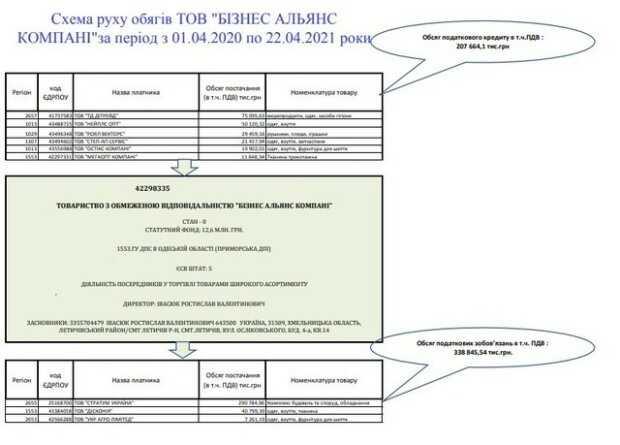 Мега-конвертатор Костянтин Круглов займається обналом під прикриттям впливових податківців Юлії Шадевської та Ганни Чуб