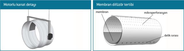 kumas-kanal-membran-difuzor-detay