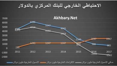 Photo of الريال اليمني تقرير اقتصادي توضيحي يؤكد وصوله لهذا الرقم خلال 60 يوماً ..ويكشف 3 اسباب لذلك