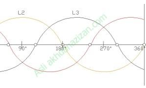 gelombang sinus Keluaran Listrik 3 Phase Dari Generator