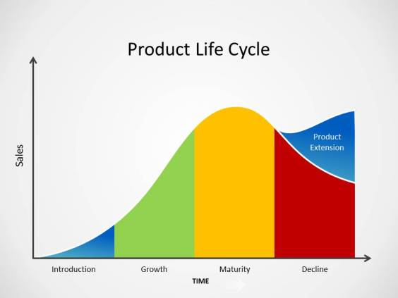 Sales Strategies: Product Life Cycle