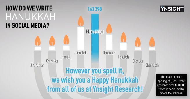 Az Ynsight Research Kft. hanukai jókívánsága
