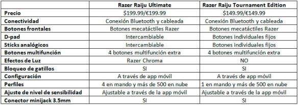Razer estrena mandos y auricular inalámbricos para PS4