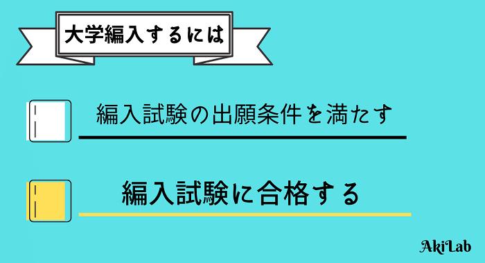 """""""大学編入するには""""画像②"""