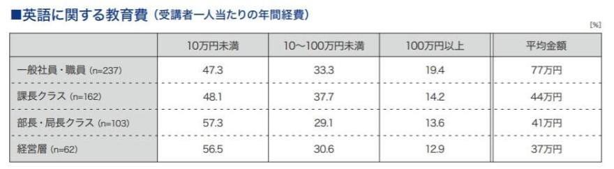 企業の英語研修費用の表
