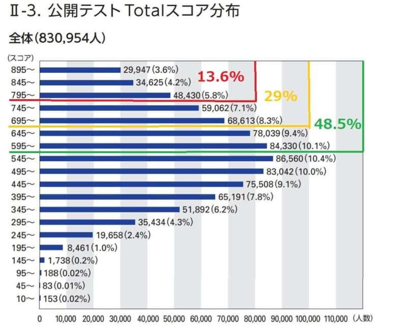 IIBC調査-TOEIC公開テストTotalスコア分布