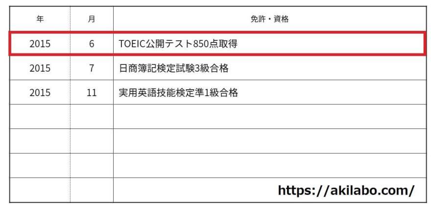 TOEIC点数の履歴書への書き方例