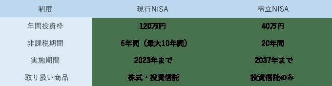 NISAと積立NISA違い