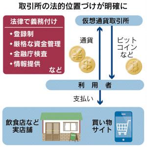仮想通貨取引所のイメージ
