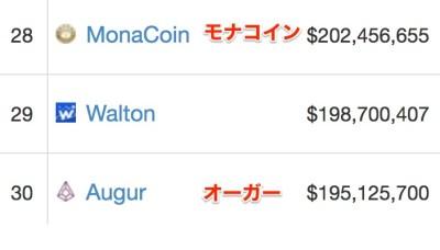 モナーコイン時価総額