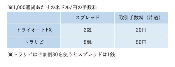 トライオートFXとトラリピの手数料を比較