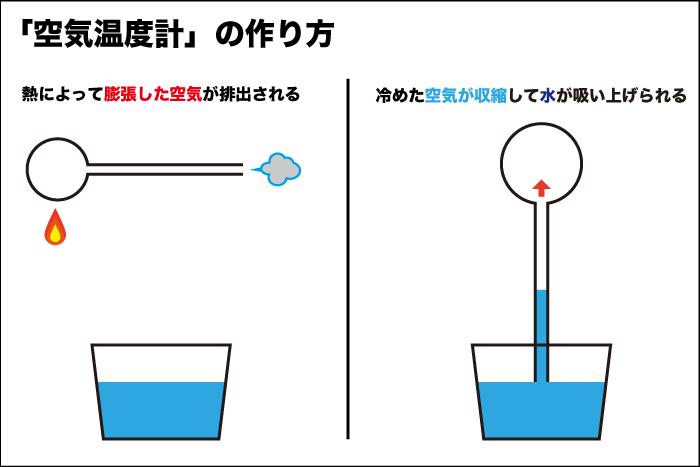 空気温度計の作り方