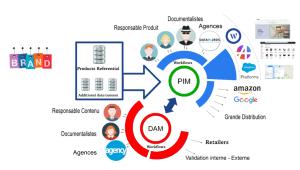 Le DAM au cœur de la stratégie des marques et du e-commerce