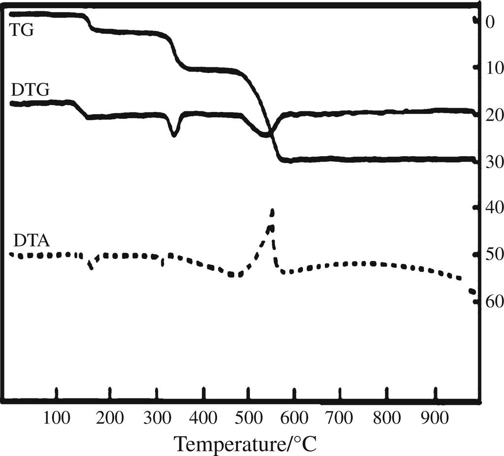Thermal decomposition and mass spectra of mixed ligand